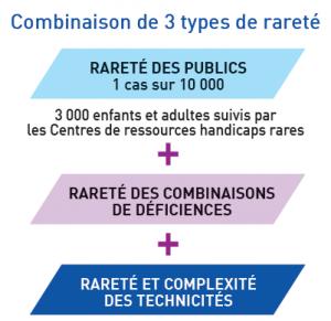 combinaison de 3 types de rareté : rareté des publics + rareté des combinaisons de déficiences + rareté et complexité des technicités