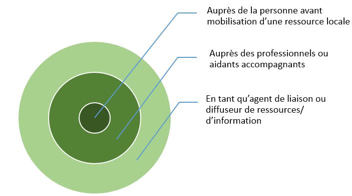 Cercles imbriqués schématisant les 3 niveaux d'intervention des référentes de parcours : le plus au centre, auprès de la personne; le cercle intermédiaire : auprès des professionnels ou aidants accompagnants, le plus à l'extrémité, en tant qu'agent de liaison ou diffuseur de ressources, d'information